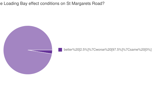 How will the changes in the Loading Bay effect conditions on St Margarets Road?